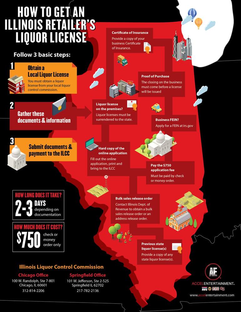 Illinois_LiquorLicenseGraphic-01