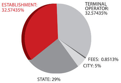 Revenue-Split-Pie-Chart