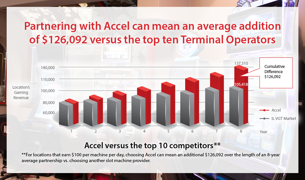 The Accel Advantage_Graph_506x299